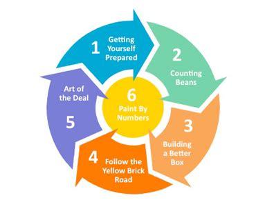 How to Write a Business Description for a Business Plan